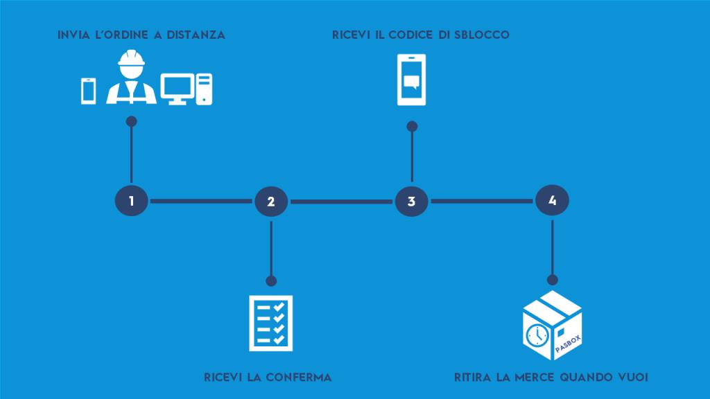 pasbox-processo